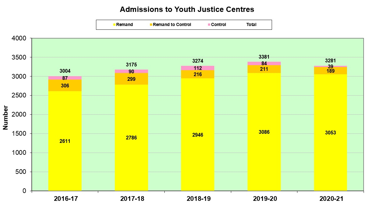 Admissions to custody