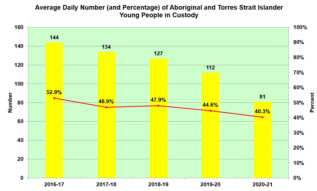 Average daily no of Aboriginal YP in custody