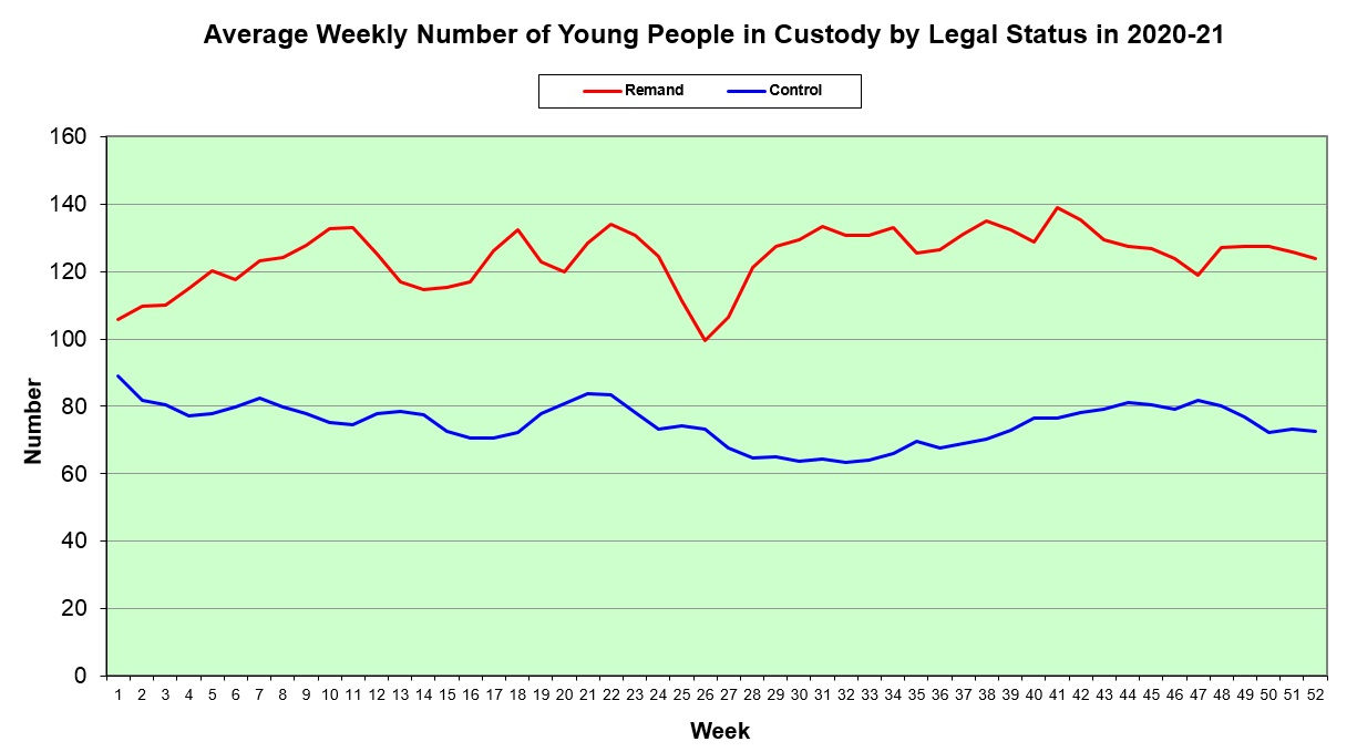 Average Weekly by Legal Status